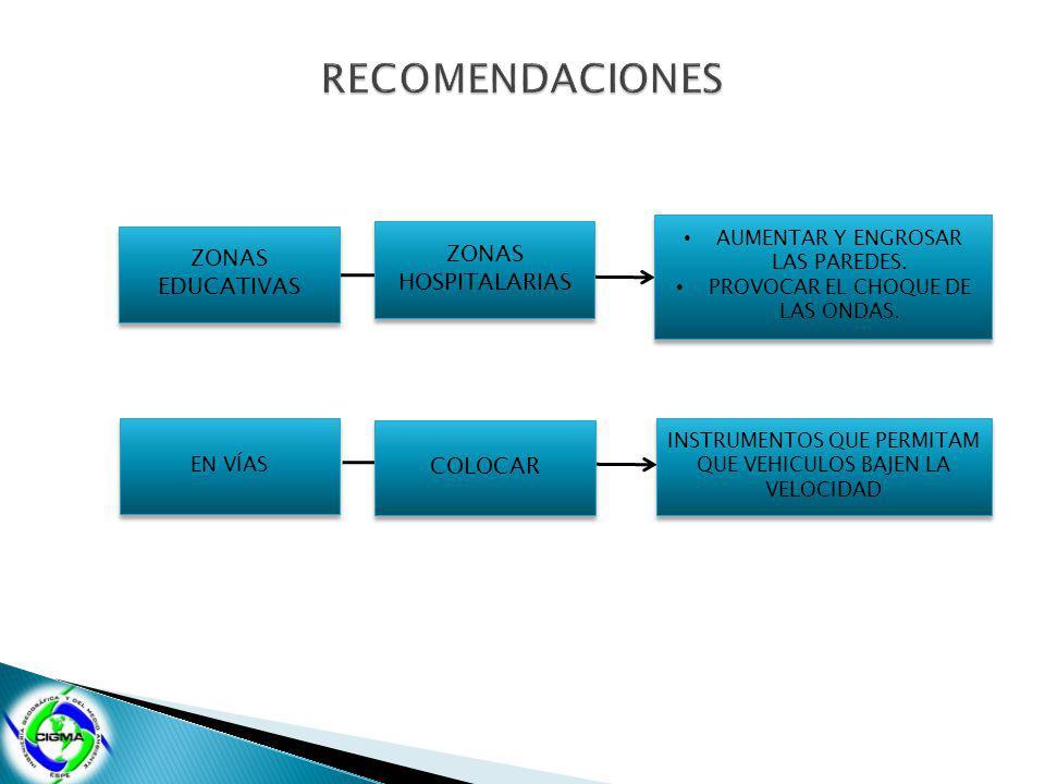 RECOMENDACIONES ZONAS HOSPITALARIAS ZONAS EDUCATIVAS COLOCAR