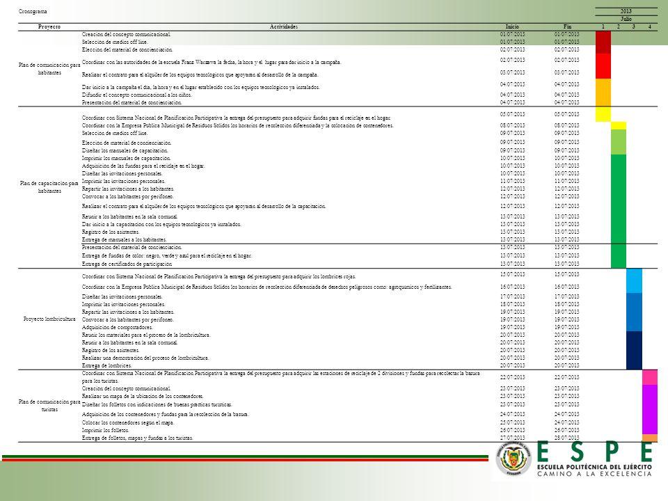 2013 Julio Proyecto Actividades Inicio Fin 1 2 3 4