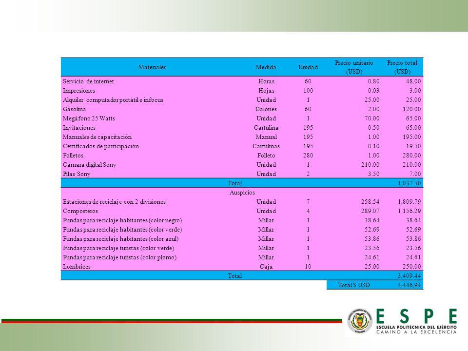 Materiales Medida. Unidad. Precio unitario (USD) Precio total (USD) Servicio de internet. Horas.