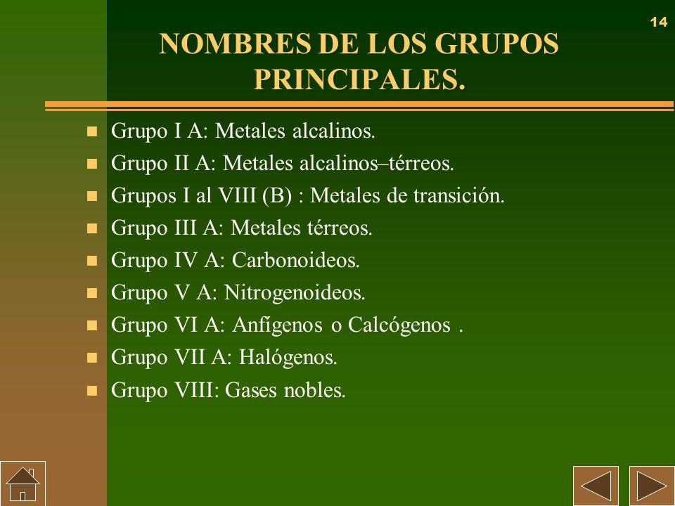 NOMBRES DE LOS GRUPOS PRINCIPALES.