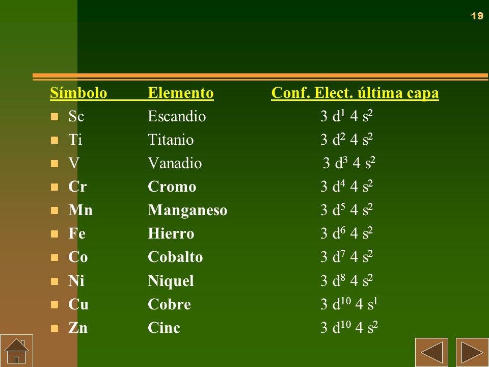 Símbolo Elemento Sc Escandio. Ti Titanio. V Vanadio. Cr Cromo. Mn Manganeso. Fe Hierro. Co Cobalto.