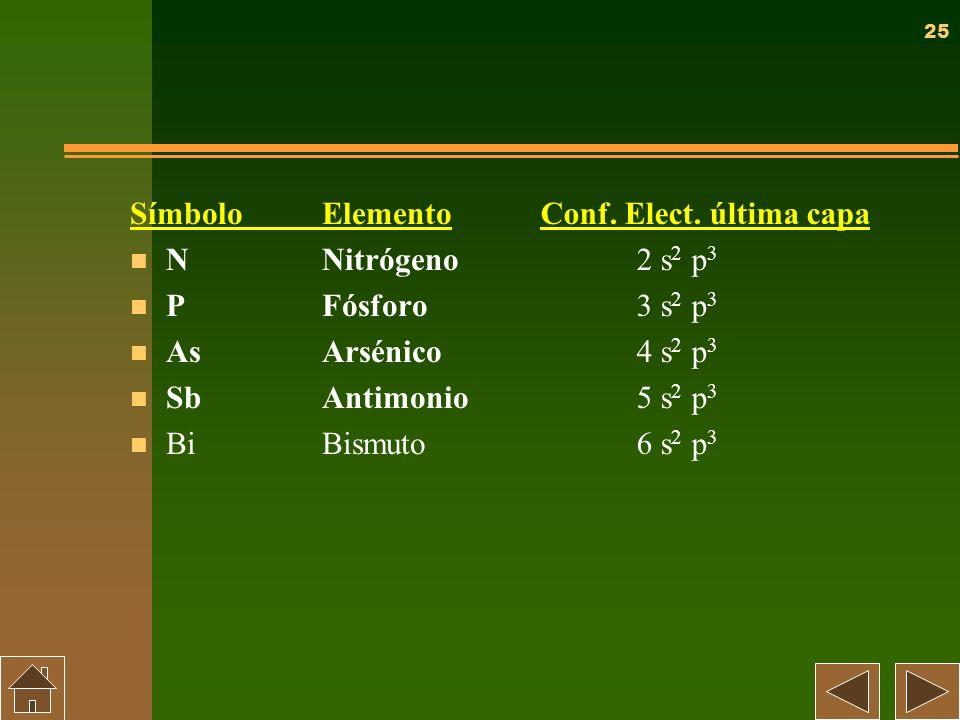Símbolo Elemento N Nitrógeno. P Fósforo. As Arsénico. Sb Antimonio. Bi Bismuto. Conf. Elect. última capa.