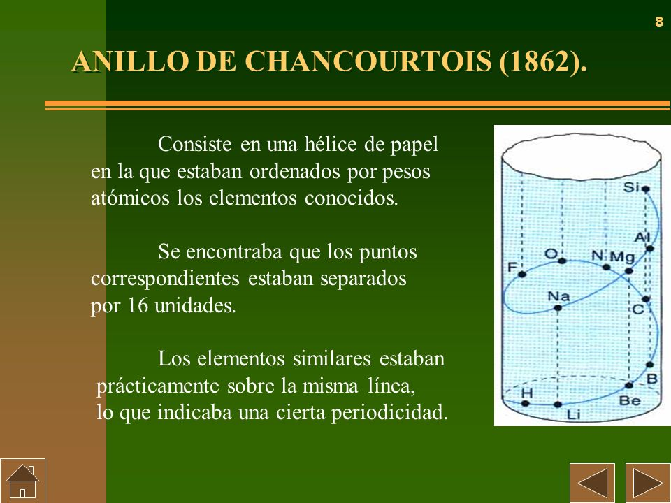 ANILLO DE CHANCOURTOIS (1862).