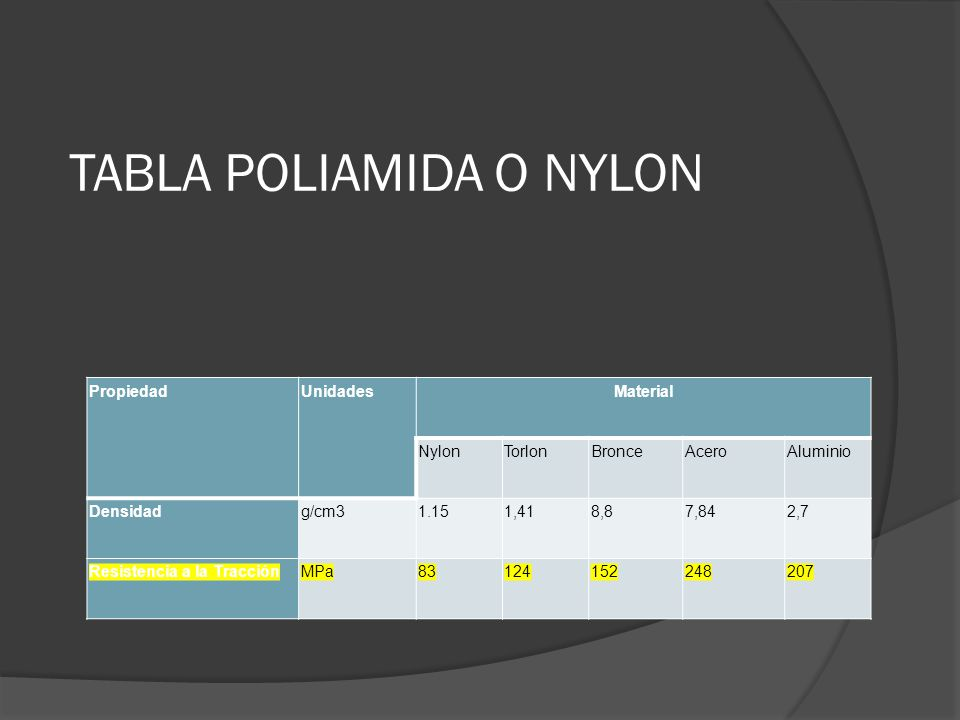 TABLA POLIAMIDA O NYLON