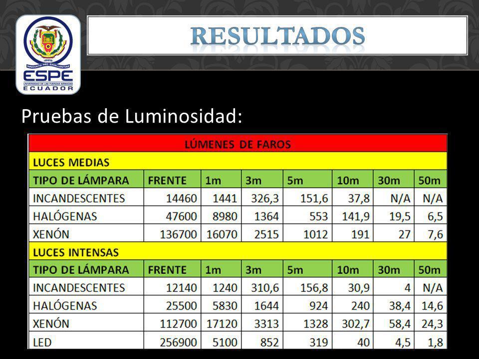 RESULTADOS Pruebas de Luminosidad: