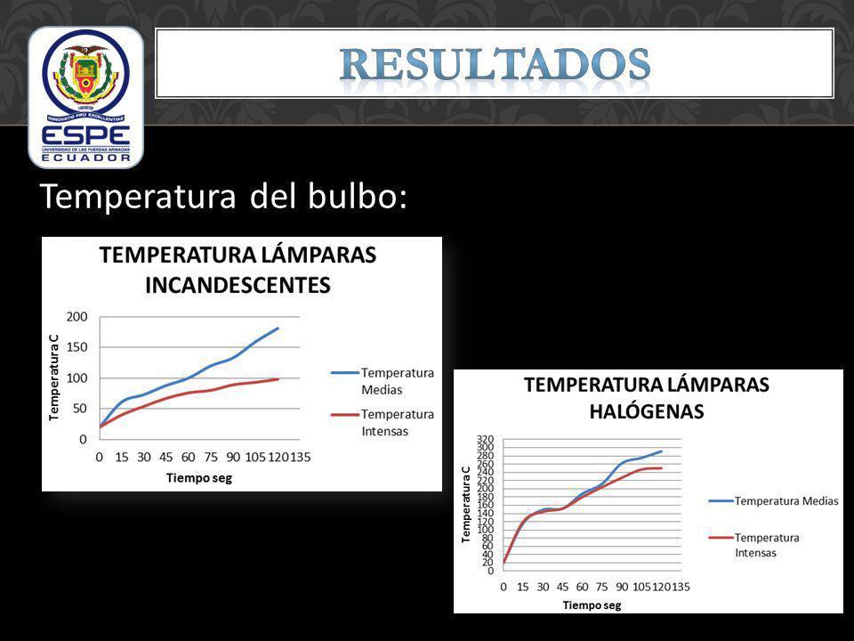 RESULTADOS Temperatura del bulbo: