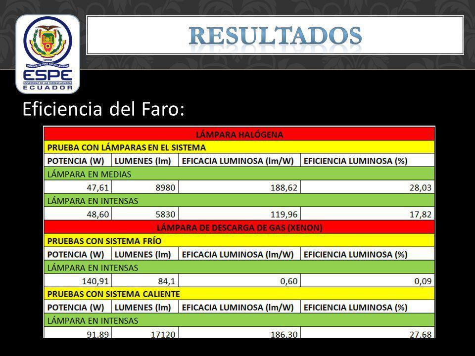 RESULTADOS Eficiencia del Faro: