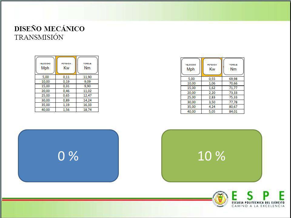 DISEÑO MECÁNICO TRANSMISIÓN 0 % 10 %