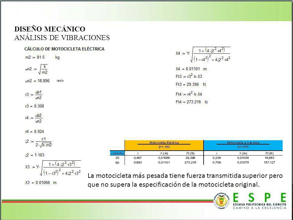 DISEÑO MECÁNICO ANÁLISIS DE VIBRACIONES.