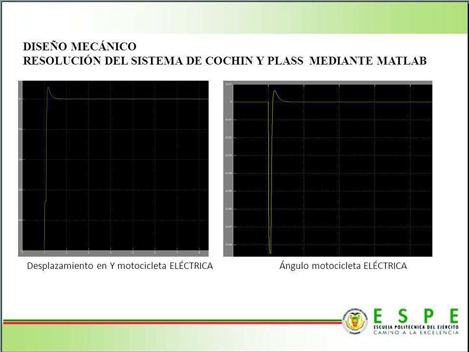 RESOLUCIÓN DEL SISTEMA DE COCHIN Y PLASS MEDIANTE MATLAB