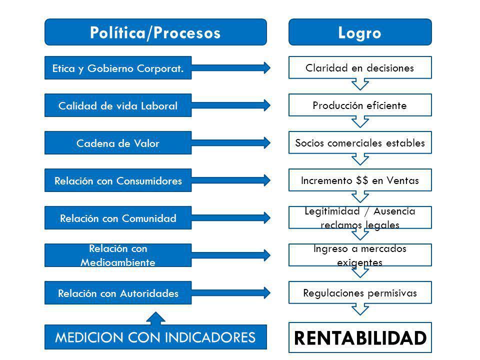 RENTABILIDAD Política/Procesos Logro MEDICION CON INDICADORES
