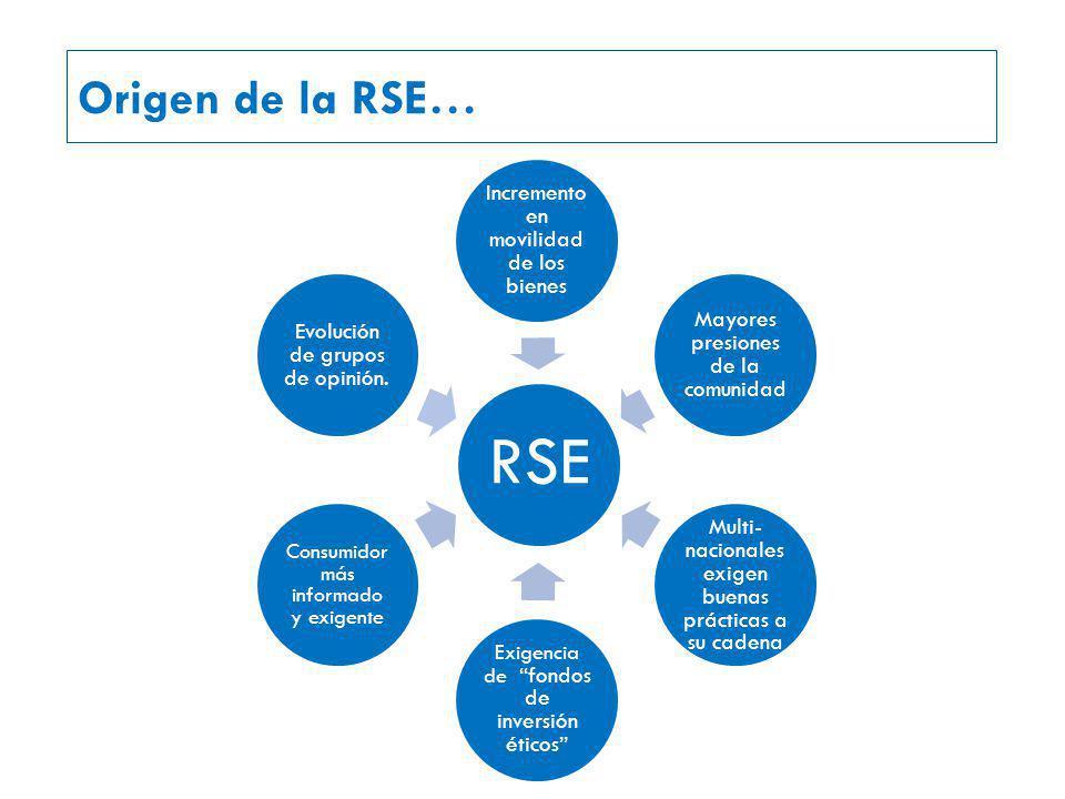 Origen de la RSE… RSE. Incremento en movilidad de los bienes. Mayores presiones de la comunidad.