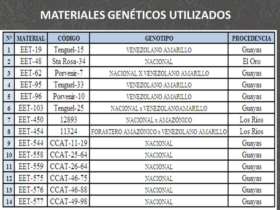 MATERIALES GENÉTICOS UTILIZADOS