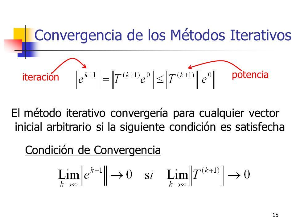 Convergencia de los Métodos Iterativos