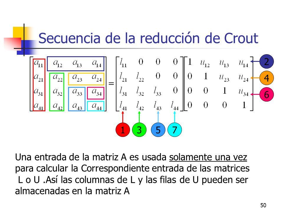 Secuencia de la reducción de Crout
