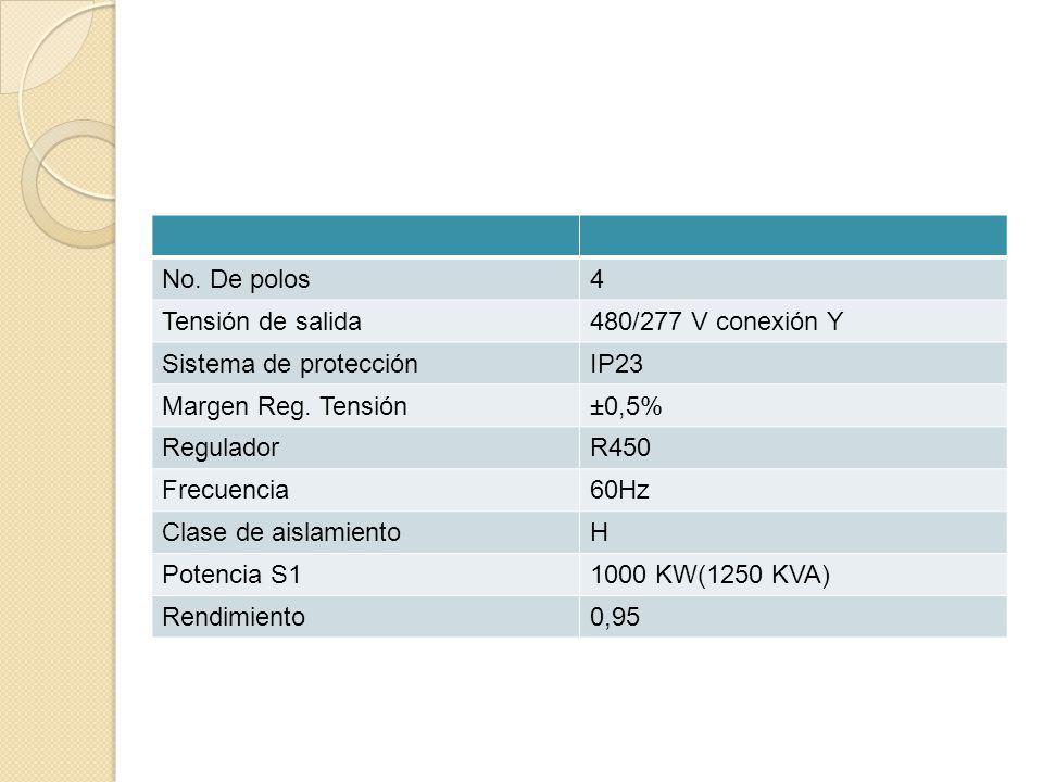 No. De polos 4. Tensión de salida. 480/277 V conexión Y. Sistema de protección. IP23. Margen Reg. Tensión.