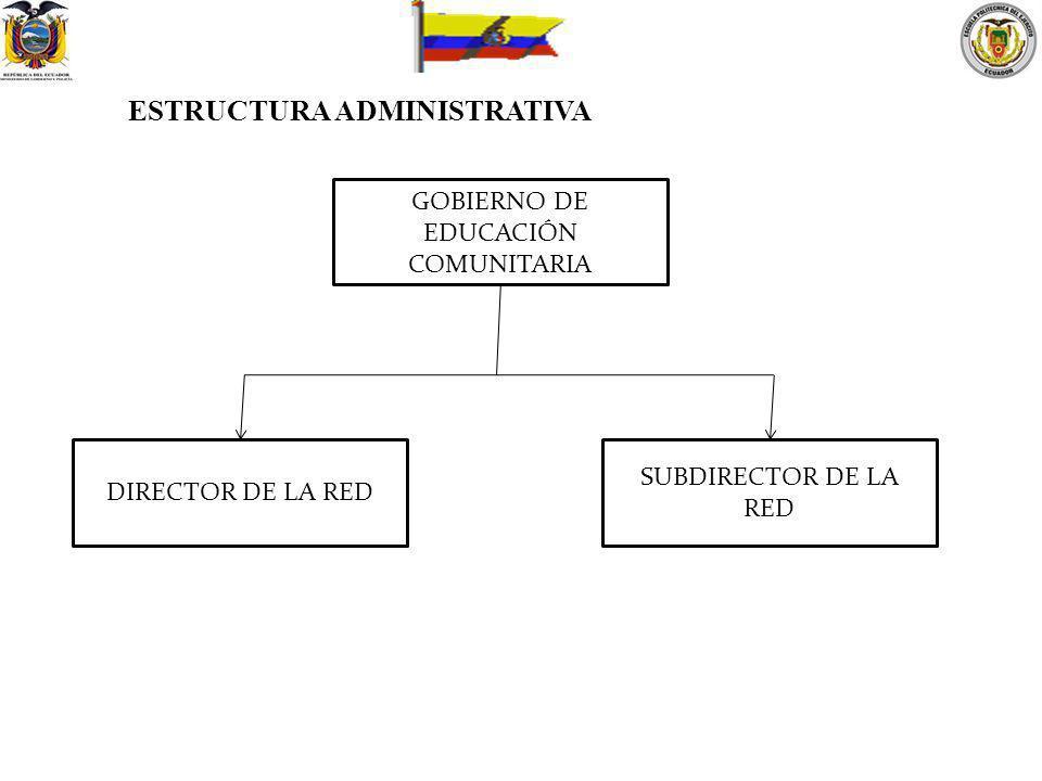 GOBIERNO DE EDUCACIÓN COMUNITARIA