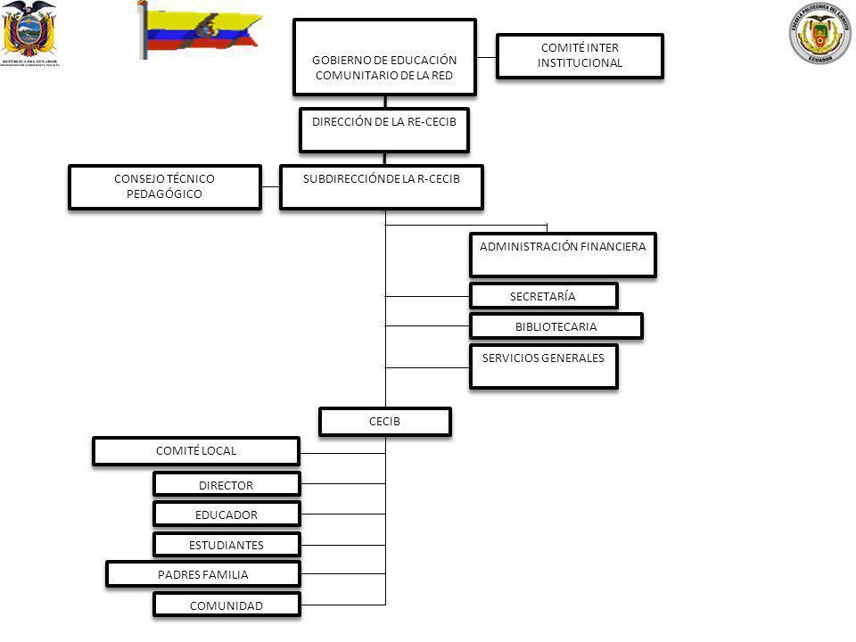 GOBIERNO DE EDUCACIÓN COMUNITARIO DE LA RED COMITÉ INTER INSTITUCIONAL