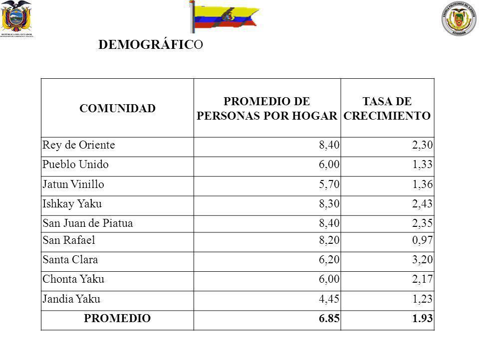 PROMEDIO DE PERSONAS POR HOGAR