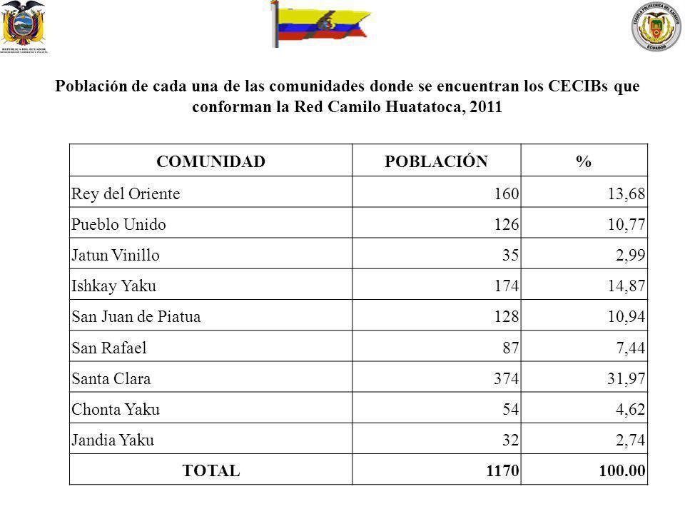 Población de cada una de las comunidades donde se encuentran los CECIBs que conforman la Red Camilo Huatatoca, 2011