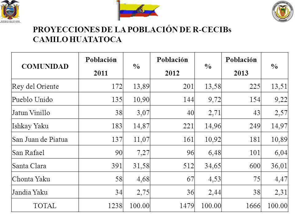 PROYECCIONES DE LA POBLACIÓN DE R-CECIBs CAMILO HUATATOCA
