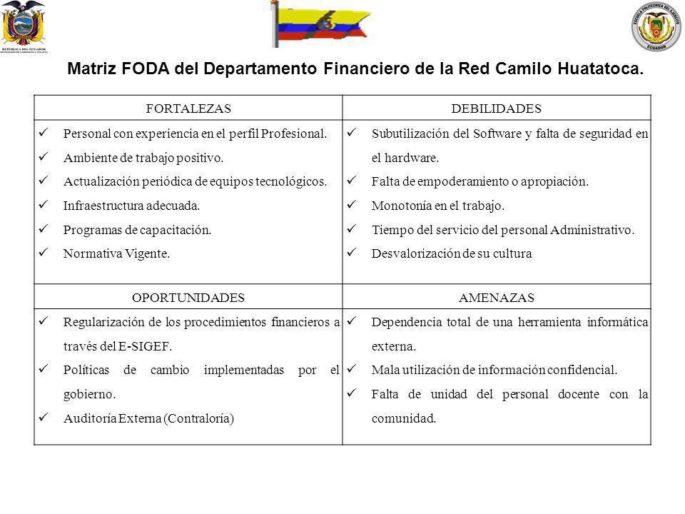 Matriz FODA del Departamento Financiero de la Red Camilo Huatatoca.