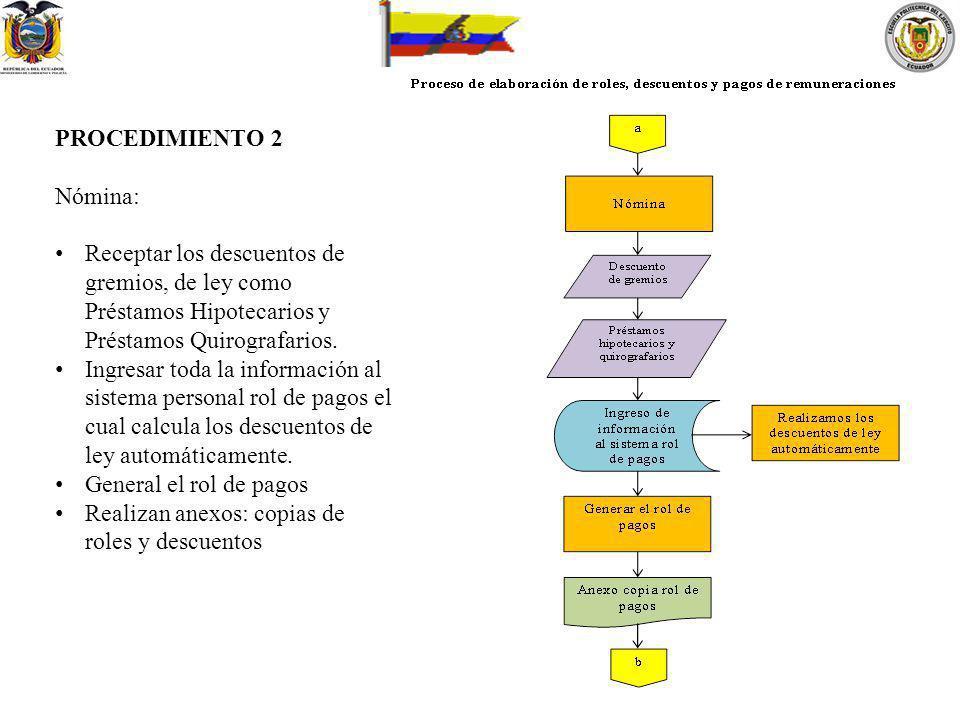 PROCEDIMIENTO 2 Nómina: Receptar los descuentos de gremios, de ley como Préstamos Hipotecarios y Préstamos Quirografarios.