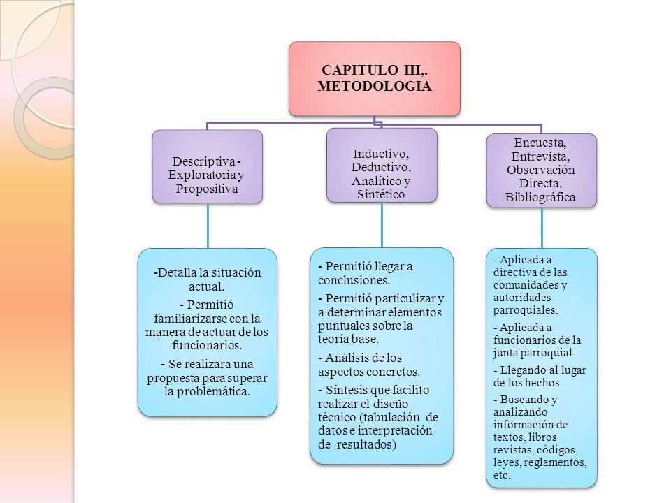 CAPITULO III,. METODOLOGIA