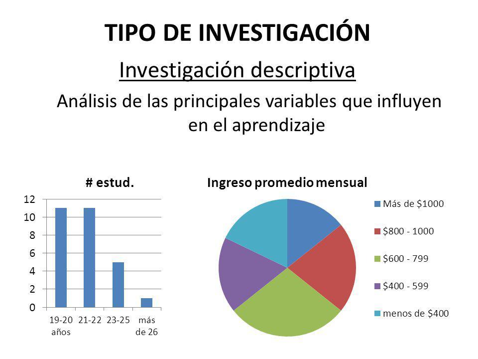 TIPO DE INVESTIGACIÓN Investigación descriptiva