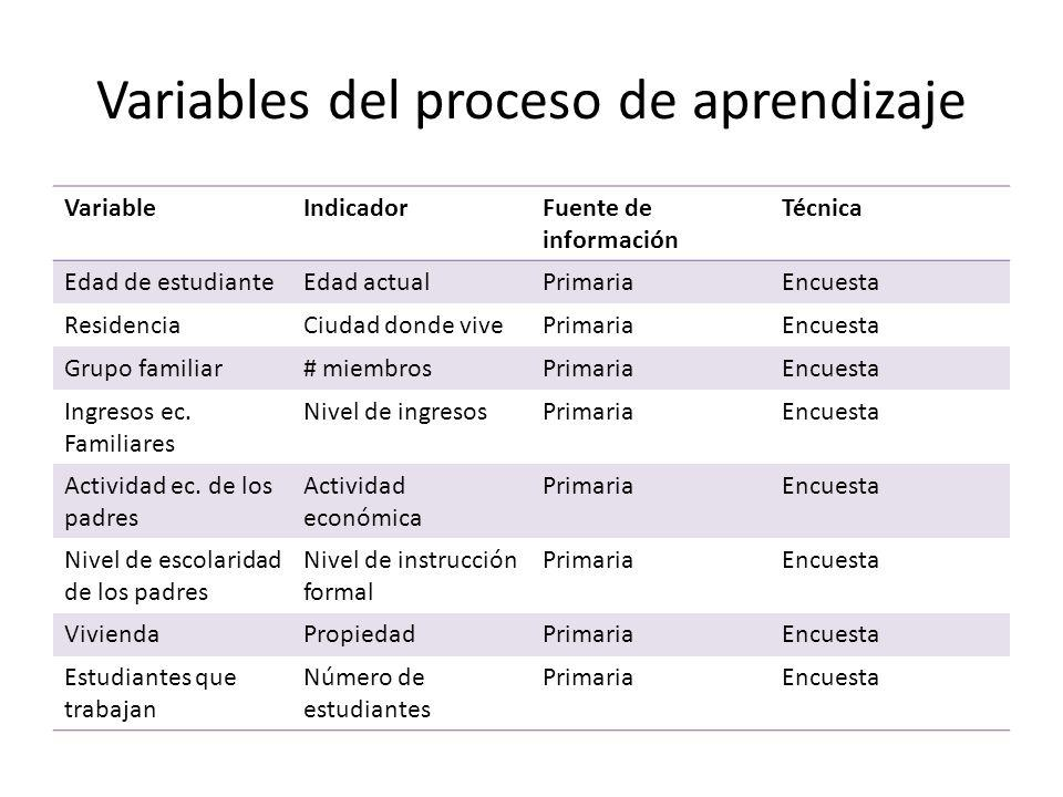 Variables del proceso de aprendizaje