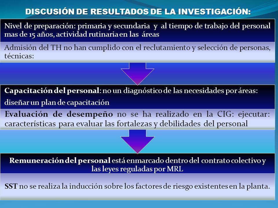 DISCUSIÓN DE RESULTADOS DE LA INVESTIGACIÓN:
