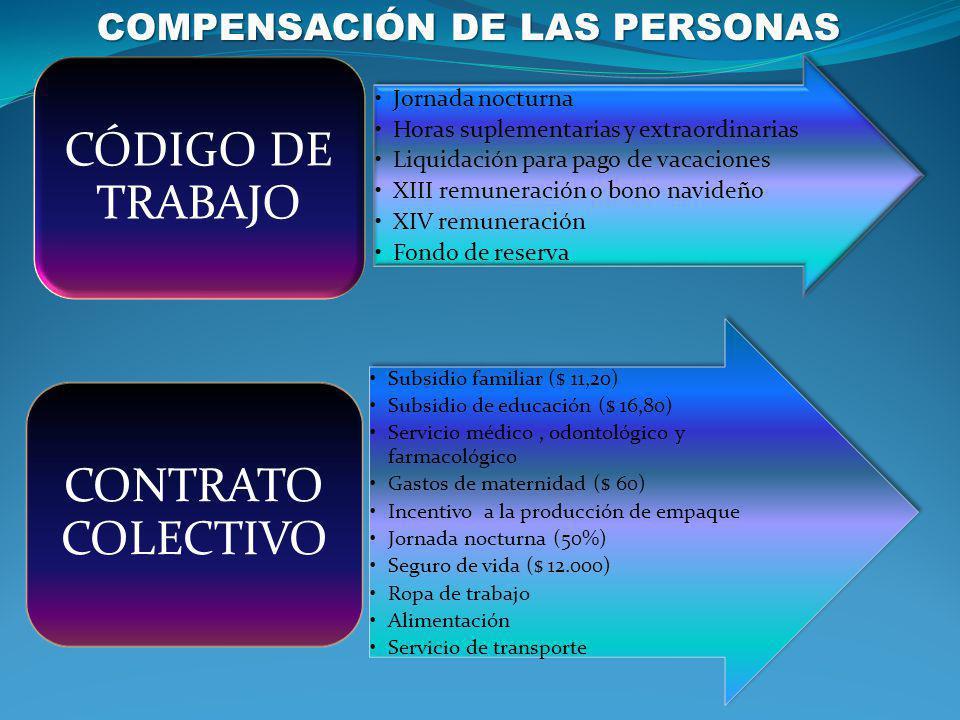COMPENSACIÓN DE LAS PERSONAS