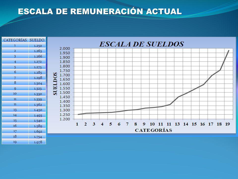 ESCALA DE REMUNERACIÓN ACTUAL