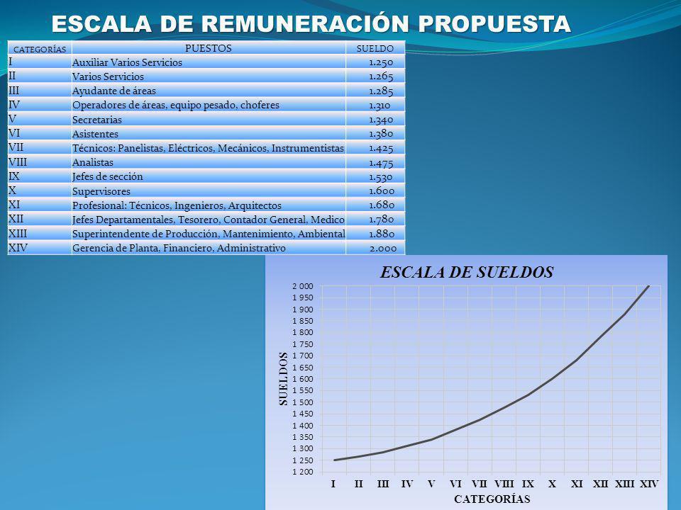 ESCALA DE REMUNERACIÓN PROPUESTA
