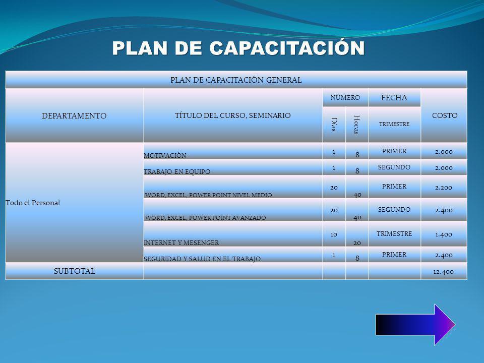 PLAN DE CAPACITACIÓN PLAN DE CAPACITACIÓN GENERAL DEPARTAMENTO FECHA