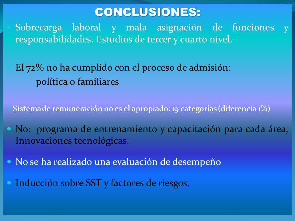 CONCLUSIONES: Sobrecarga laboral y mala asignación de funciones y responsabilidades. Estudios de tercer y cuarto nivel.