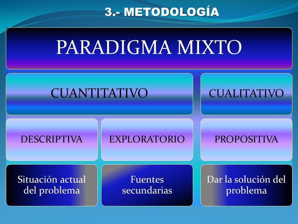 PARADIGMA MIXTO CUANTITATIVO 3.- METODOLOGÍA CUALITATIVO DESCRIPTIVA