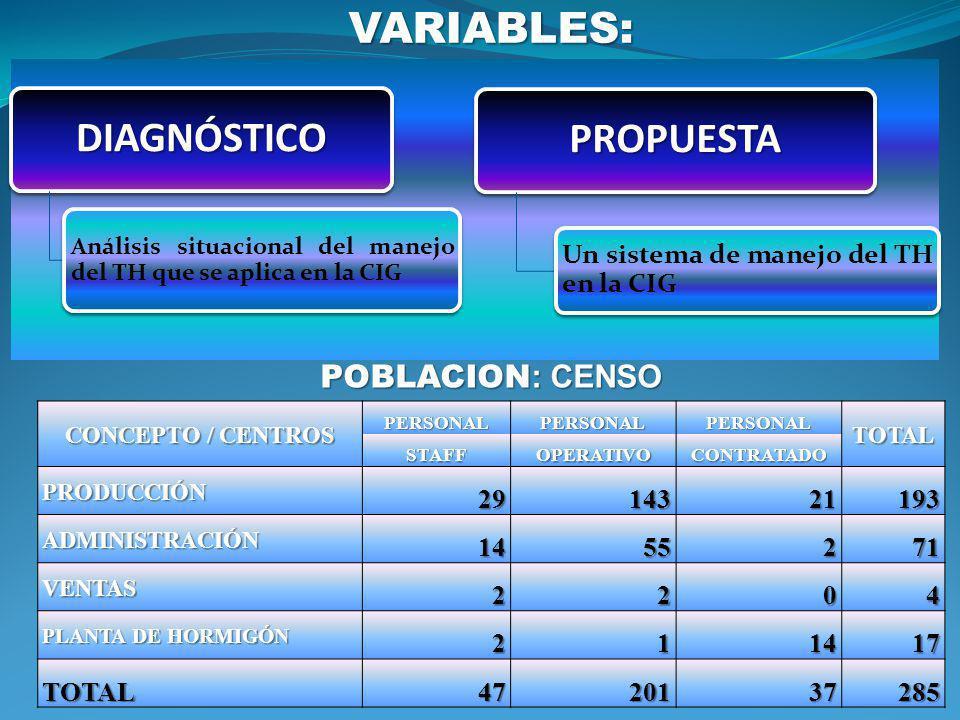 VARIABLES: DIAGNÓSTICO PROPUESTA POBLACION: CENSO