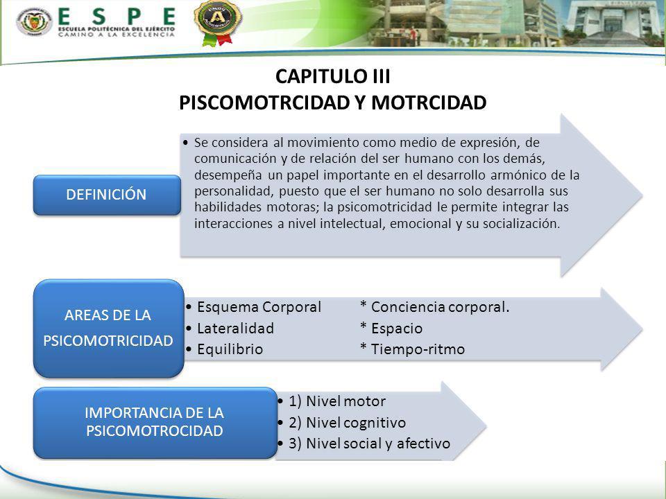 CAPITULO III PISCOMOTRCIDAD Y MOTRCIDAD