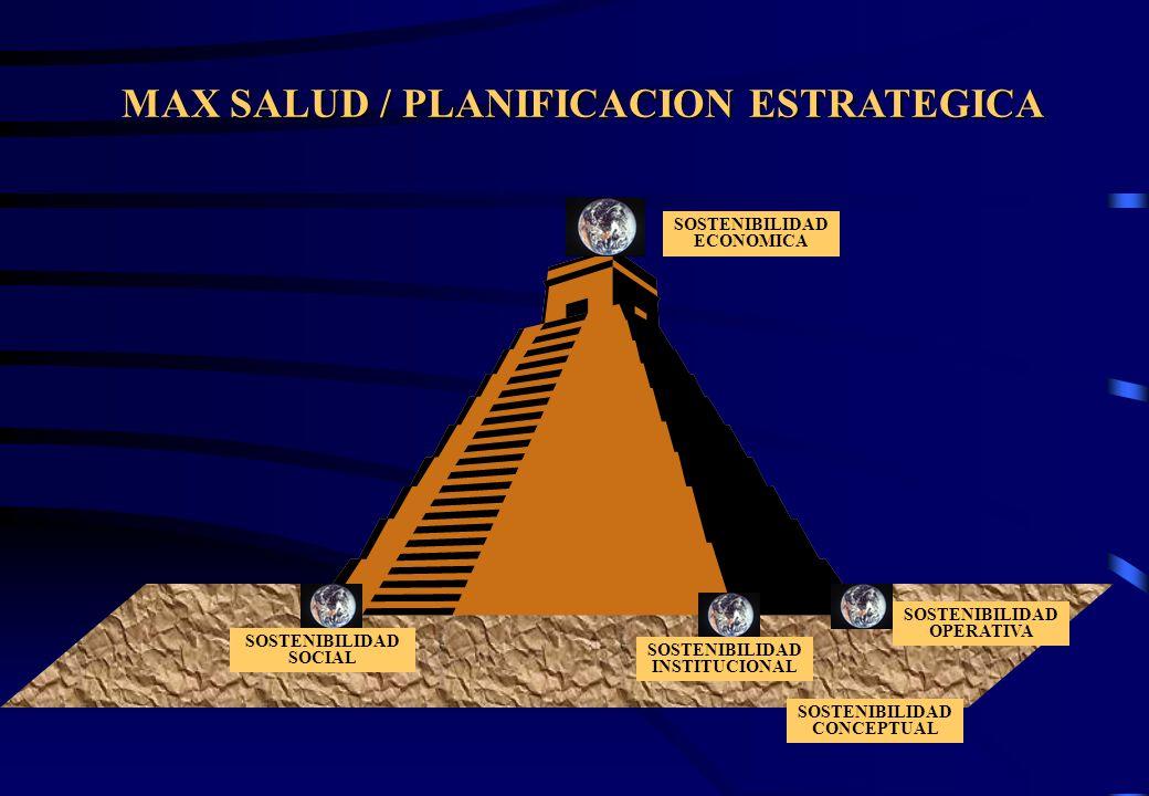 MAX SALUD / PLANIFICACION ESTRATEGICA