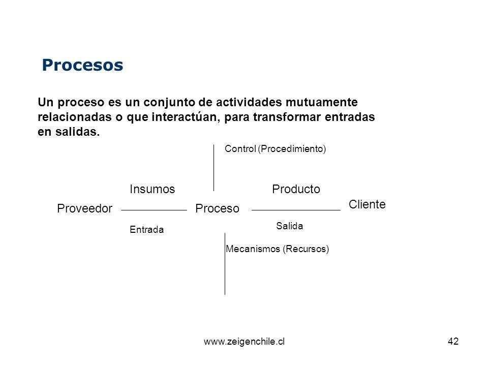 Procesos Un proceso es un conjunto de actividades mutuamente