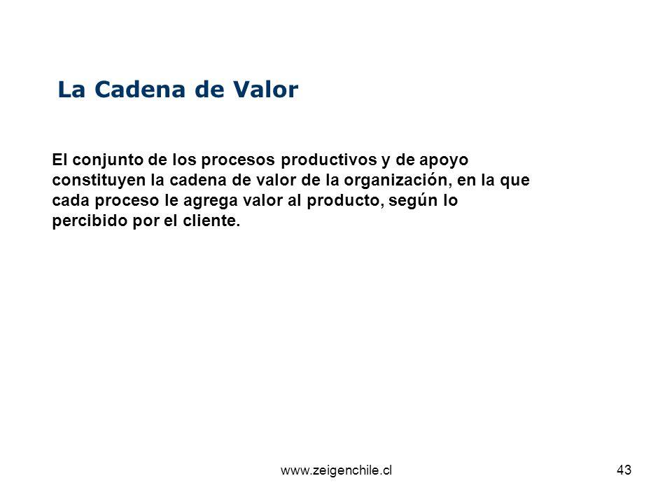 La Cadena de Valor El conjunto de los procesos productivos y de apoyo