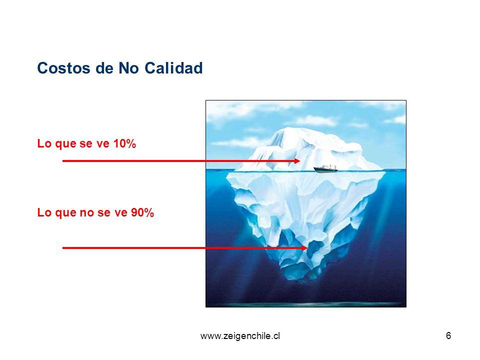 Costos de No Calidad Lo que se ve 10% Lo que no se ve 90%