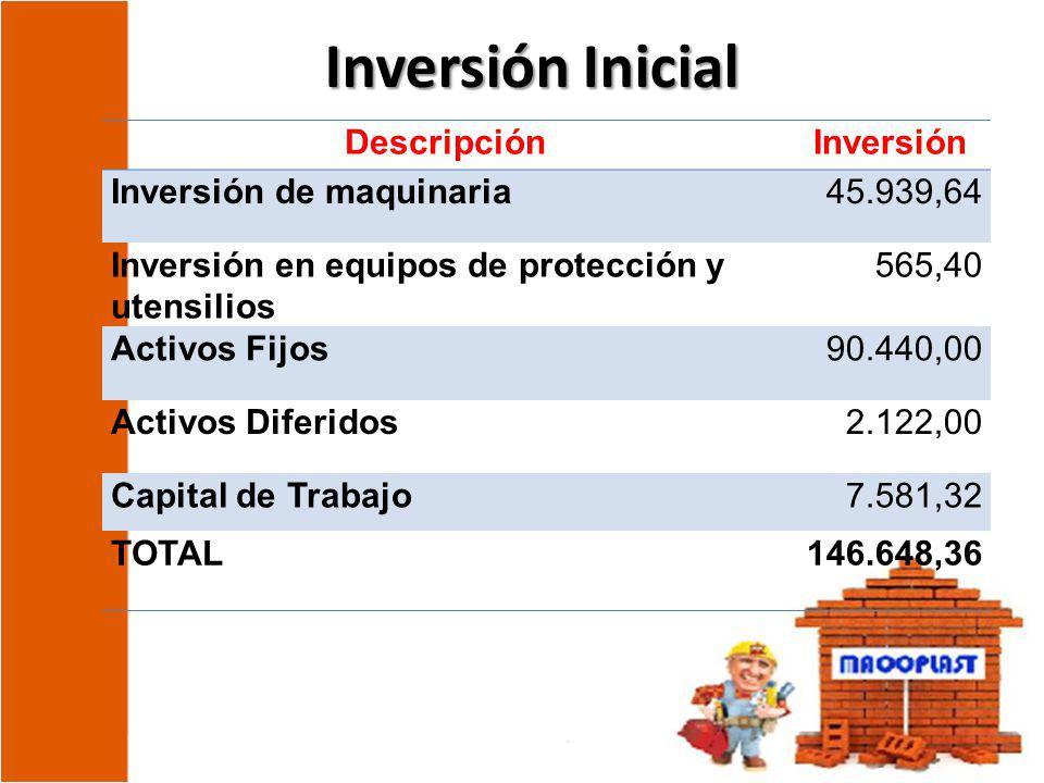 Inversión Inicial Descripción Inversión Inversión de maquinaria