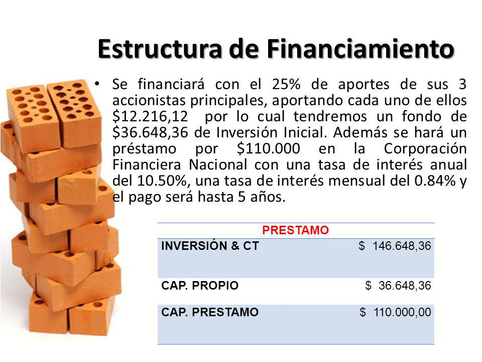 Estructura de Financiamiento