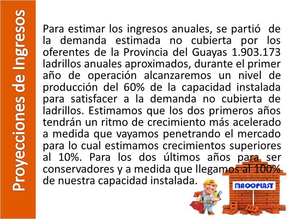 Proyecciones de Ingresos