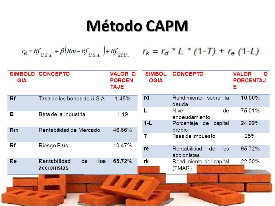 Método CAPM SIMBOLOGIA CONCEPTO VALOR O PORCENTAJE Rf