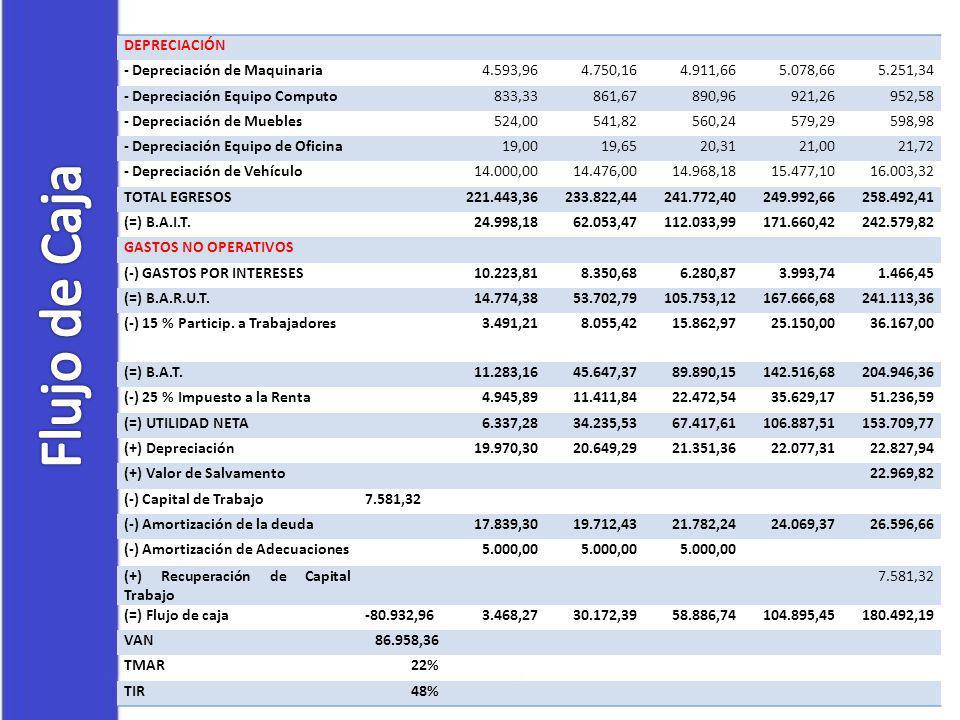 Flujo de Caja DEPRECIACIÓN - Depreciación de Maquinaria 4.593,96
