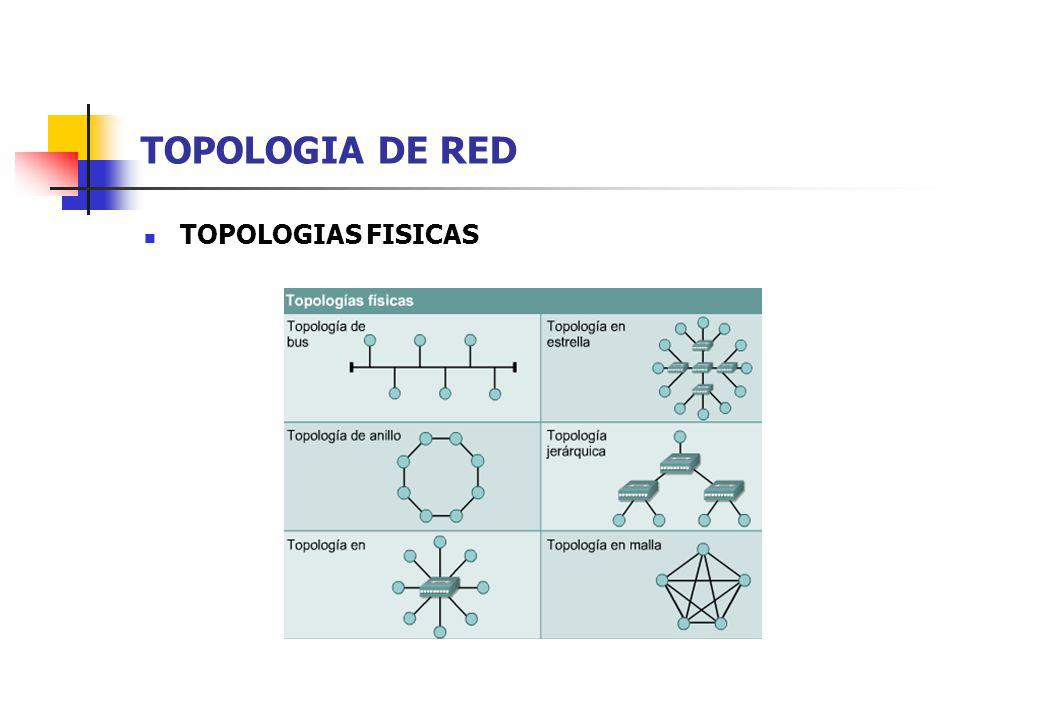 TOPOLOGIA DE RED TOPOLOGIAS FISICAS