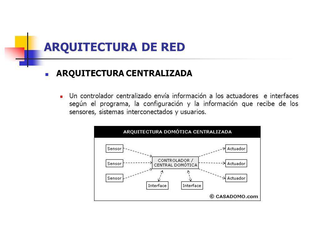 ARQUITECTURA DE RED ARQUITECTURA CENTRALIZADA